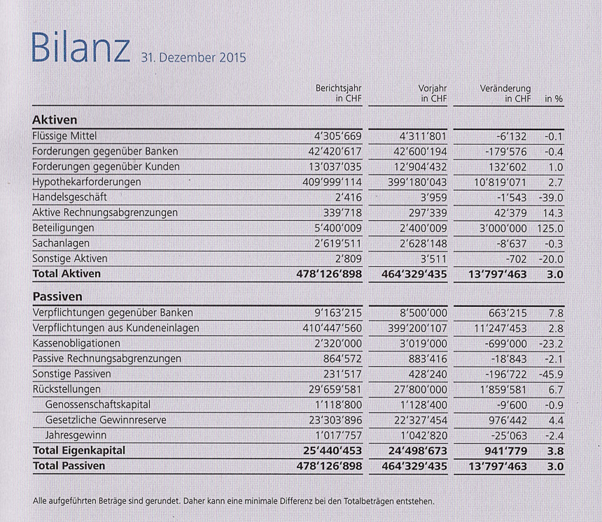 Bilanz details